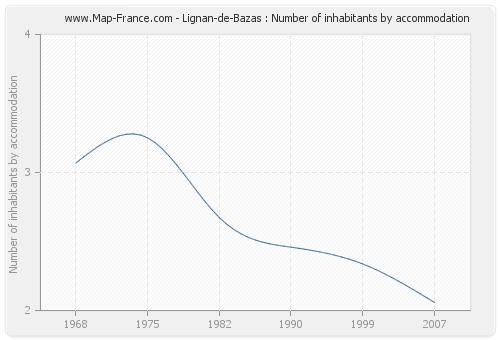 Lignan-de-Bazas : Number of inhabitants by accommodation