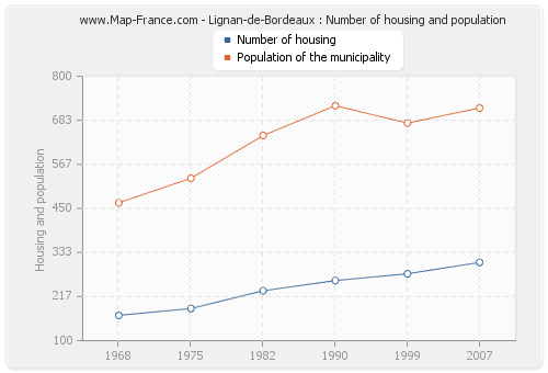 Lignan-de-Bordeaux : Number of housing and population