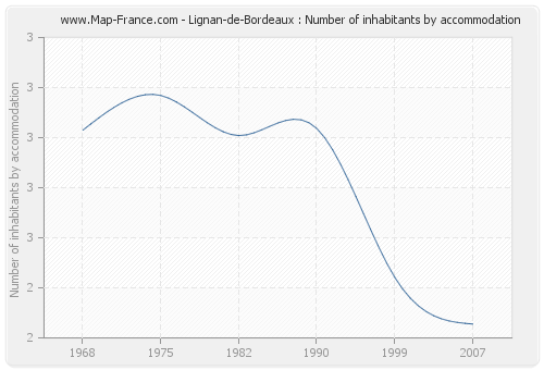 Lignan-de-Bordeaux : Number of inhabitants by accommodation