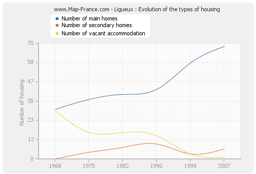 Ligueux : Evolution of the types of housing