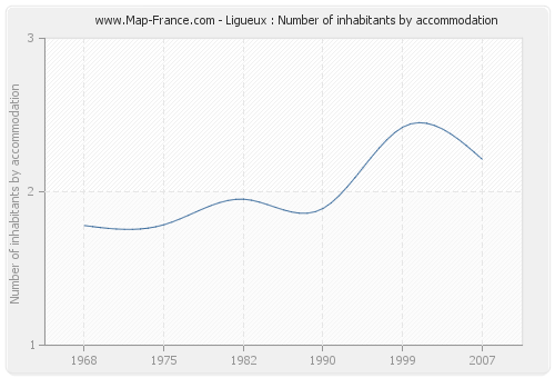 Ligueux : Number of inhabitants by accommodation