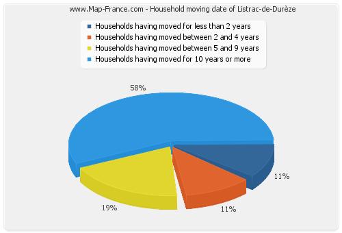 Household moving date of Listrac-de-Durèze