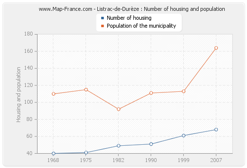 Listrac-de-Durèze : Number of housing and population