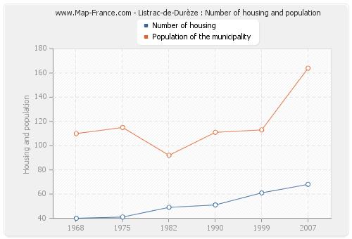 Listrac-de-Durèze : Number of housing and population