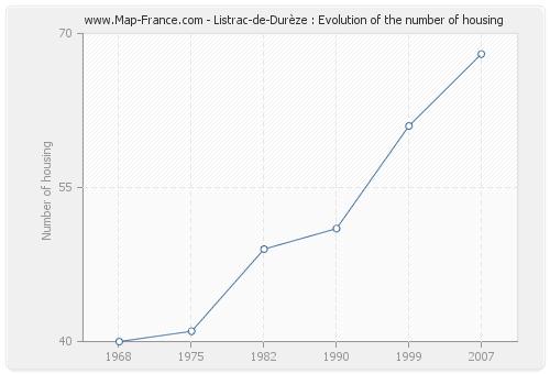 Listrac-de-Durèze : Evolution of the number of housing