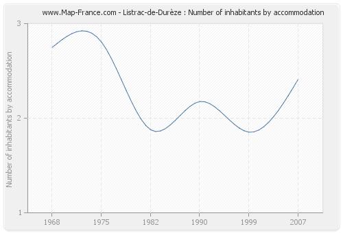Listrac-de-Durèze : Number of inhabitants by accommodation