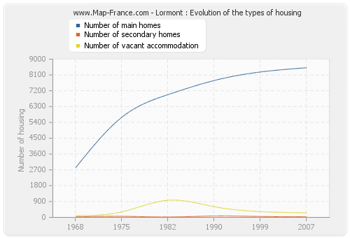Lormont : Evolution of the types of housing