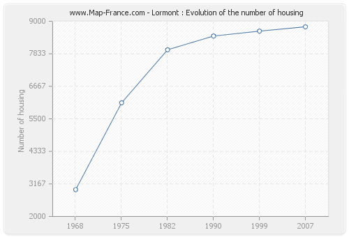 Lormont : Evolution of the number of housing