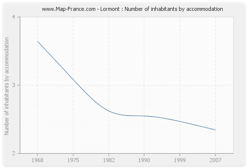 Lormont : Number of inhabitants by accommodation