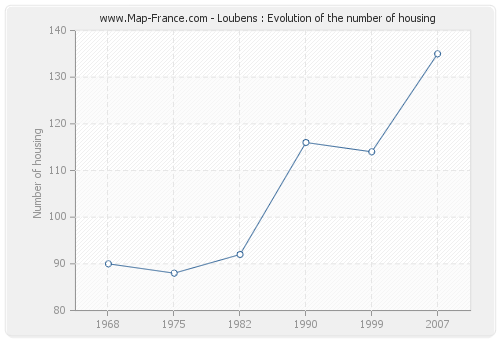 Loubens : Evolution of the number of housing