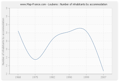 Loubens : Number of inhabitants by accommodation