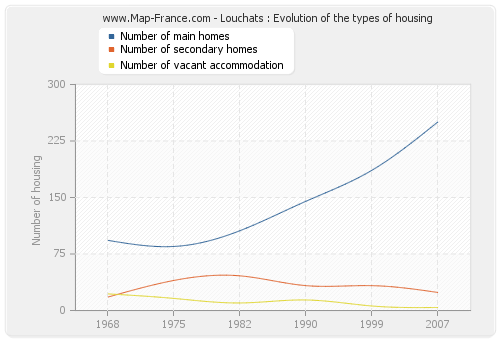 Louchats : Evolution of the types of housing