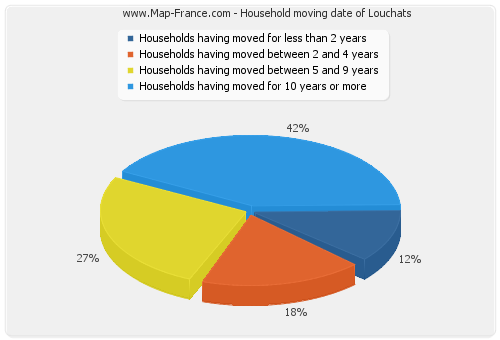 Household moving date of Louchats