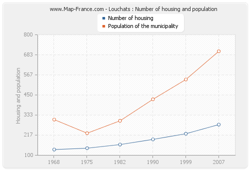Louchats : Number of housing and population