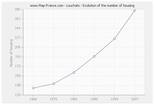 Louchats : Evolution of the number of housing