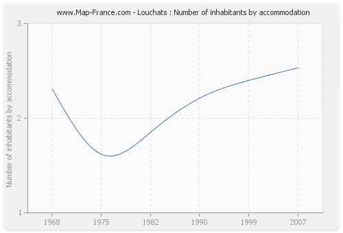 Louchats : Number of inhabitants by accommodation