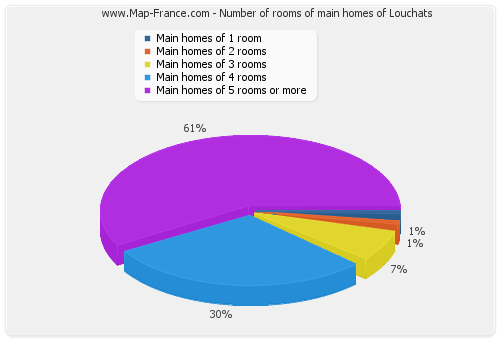 Number of rooms of main homes of Louchats