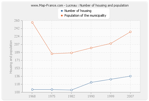 Lucmau : Number of housing and population