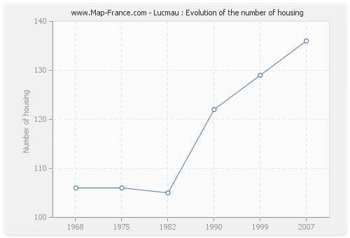 Lucmau : Evolution of the number of housing