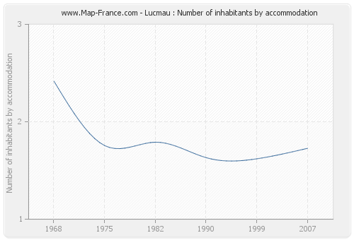Lucmau : Number of inhabitants by accommodation