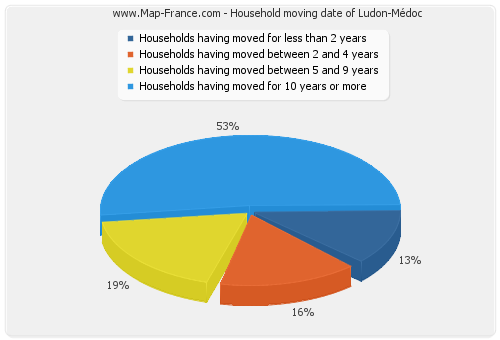 Household moving date of Ludon-Médoc