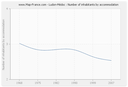 Ludon-Médoc : Number of inhabitants by accommodation