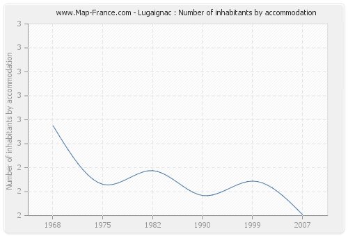 Lugaignac : Number of inhabitants by accommodation