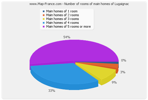 Number of rooms of main homes of Lugaignac