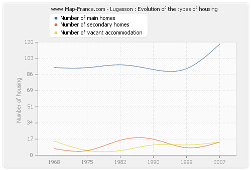 Lugasson : Evolution of the types of housing
