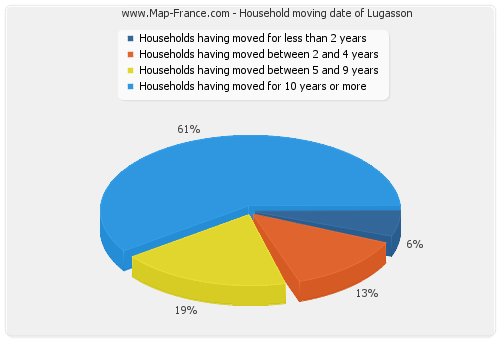 Household moving date of Lugasson