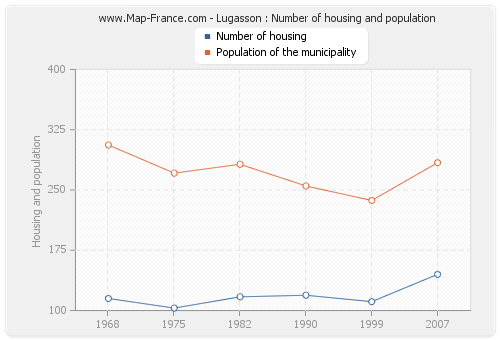 Lugasson : Number of housing and population