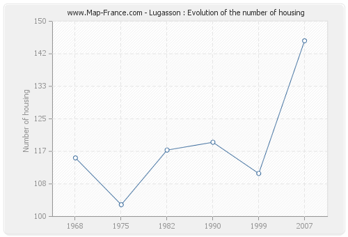 Lugasson : Evolution of the number of housing