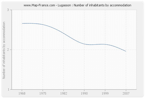 Lugasson : Number of inhabitants by accommodation