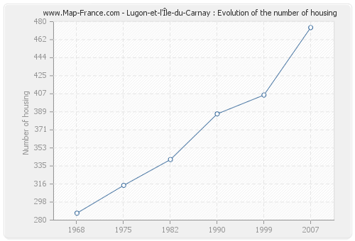 Lugon-et-l'Île-du-Carnay : Evolution of the number of housing