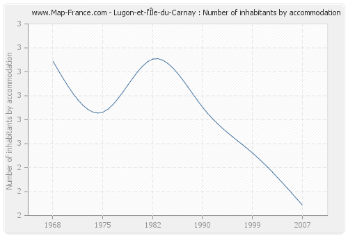 Lugon-et-l'Île-du-Carnay : Number of inhabitants by accommodation