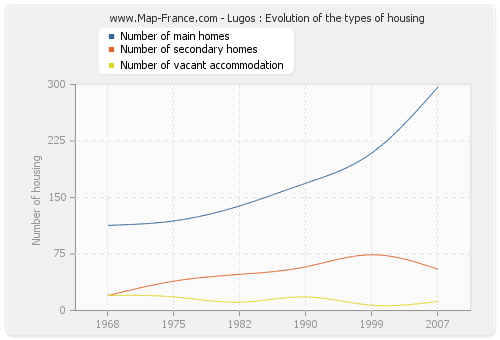 Lugos : Evolution of the types of housing