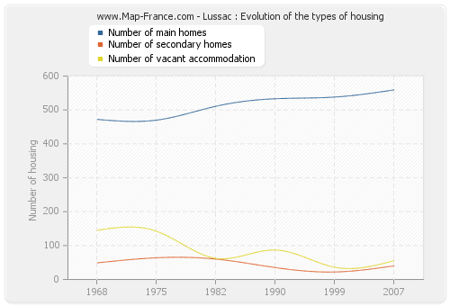 Lussac : Evolution of the types of housing