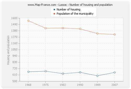 Lussac : Number of housing and population