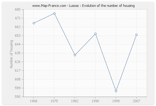 Lussac : Evolution of the number of housing