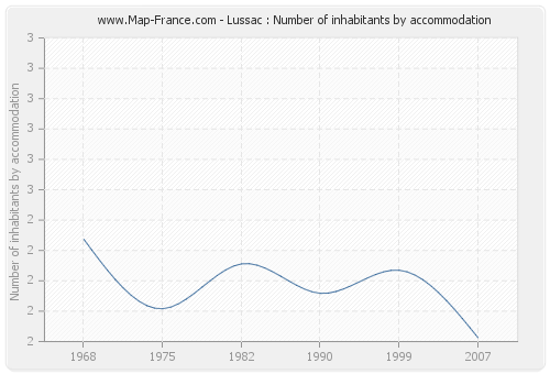 Lussac : Number of inhabitants by accommodation