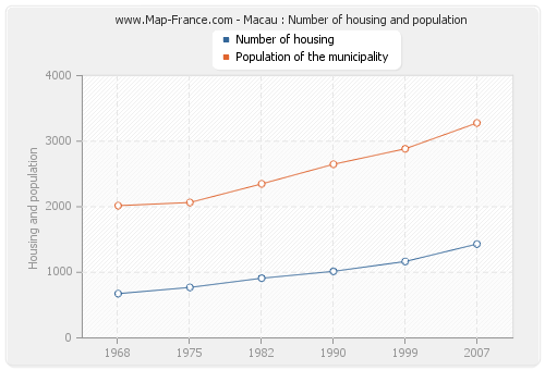 Macau : Number of housing and population