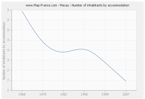Macau : Number of inhabitants by accommodation