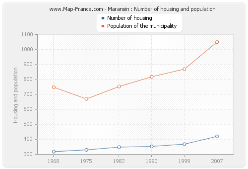 Maransin : Number of housing and population