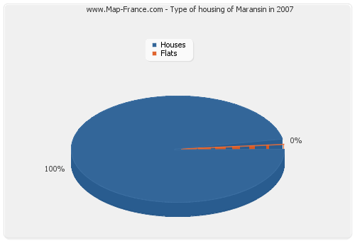 Type of housing of Maransin in 2007