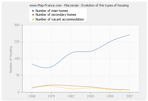 Marcenais : Evolution of the types of housing