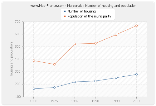 Marcenais : Number of housing and population