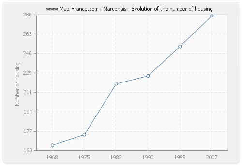 Marcenais : Evolution of the number of housing