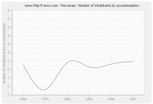 Marcenais : Number of inhabitants by accommodation
