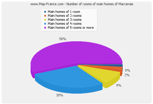 Number of rooms of main homes of Marcenais