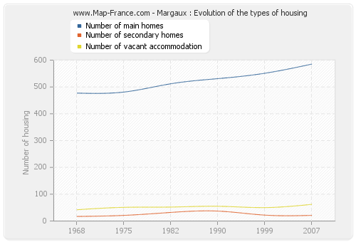 Margaux : Evolution of the types of housing